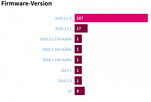 Liste mit Anzahl der Router pro Firmware Version.