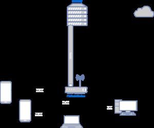 Vereinfachte Topologie unseres Netzwerks mit einem Gateway, einem Freifunk Knoten und 4 Endgeräten. Der Freifunk Knoten ist über fastd mit dem Gateway verbunden.