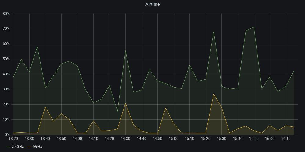 Graph mit detaillierter Ansicht der WLAN-Auslastung im 2.4GHz und 5GHz Bereich.