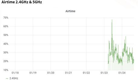 Graph zeigt die Auslastung des WLAN-Spektrums, zwischen 20 und 70%.
